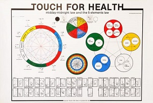 Touch-For-Health-5-Elements-Wheel-Acupuncture-Chart